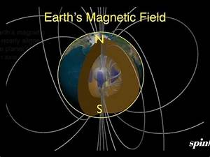 Alignment of Earth's Magnetic Field - YouTube