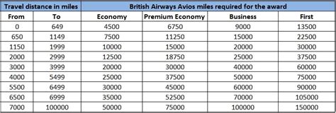 ba avios points  usairways      skyrocketed extra pack  peanuts