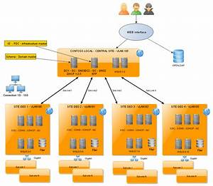 Microsoft Topology Diagrammer