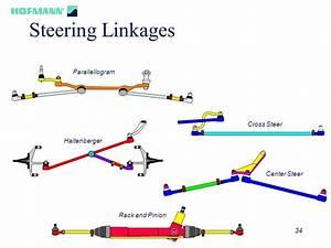 Crossover Steering
