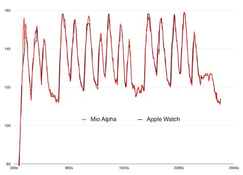 Apple Watch Heart Rate Data vs. Mio Alpha Heart Rate
