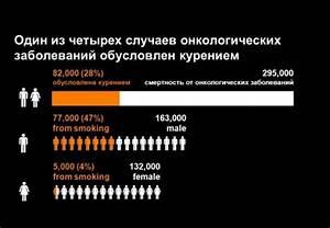 Сколько людей умирает от гипертонии