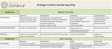 map  gap strategic content
