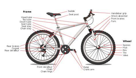 Bicycle Diagram-en (edit).svg
