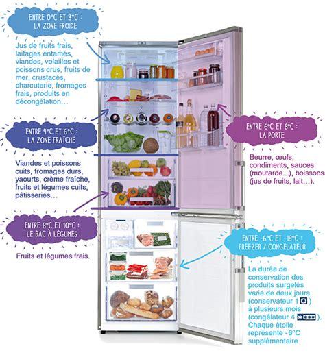produit cuisine comment ranger vos aliments