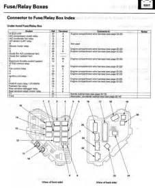 similiar honda civic fuse diagram keywords th need under hood fuse box relay diagram 2009 crv