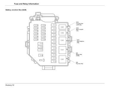 fuse box diagram  mustang fixya