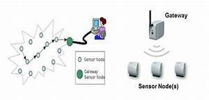 Wireless Sensor Network Block Diagram