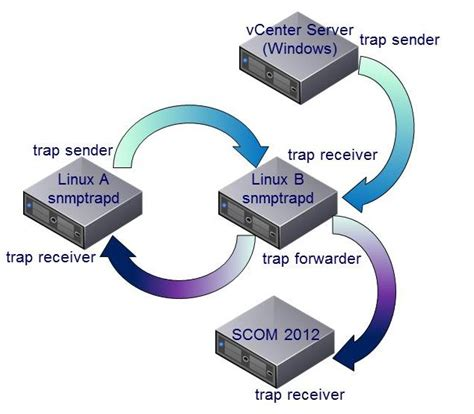 scom snmp trap how to configure microsoft system center operations