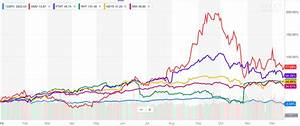 Top 5 Information Technology Stocks of 2018 by Performance