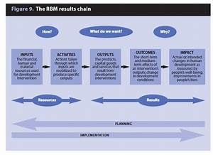 Marion Is Thinking     Rbm Results Chain   Risk Management