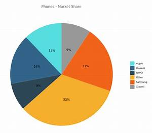 How To Make A Pie Chart In R