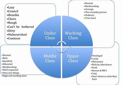 Class Structure Britain Classes Changed Middle Working