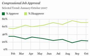 Congressional Job Approval Still in the 20% Range
