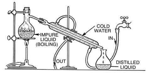 How Set Distillation Apparatus