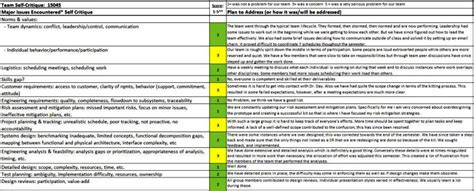 post mortem analysis template sampletemplatess