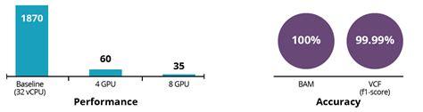 parabricks gpu accelerated genomic analysis xenon
