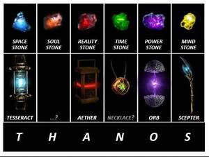 Out of the six, which Infinity stones does Thanos already ...