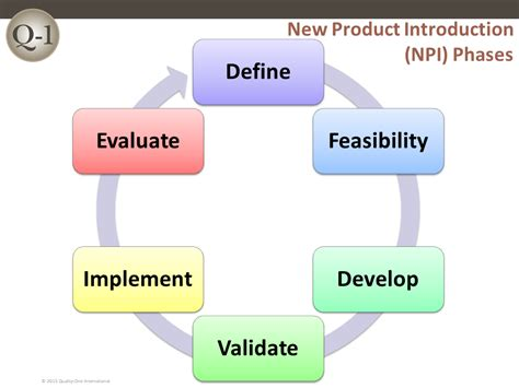 NPI | New Product Introduction | Quality-One