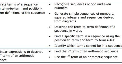 resourceaholic  gcse sequences
