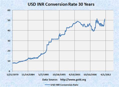 usd  inr conversion rate  year technical analysis