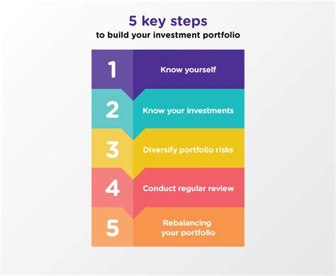 Financial Planning - Building an investment portfolio ...