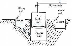 Simple Schematic Of A Biogas Plant