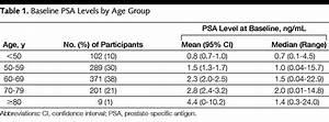 Variation Of Serum Specific Antigen Levels An