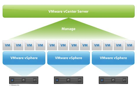 Vmware Diagram Simple by Vcenter Server Virtualization Management Software Features