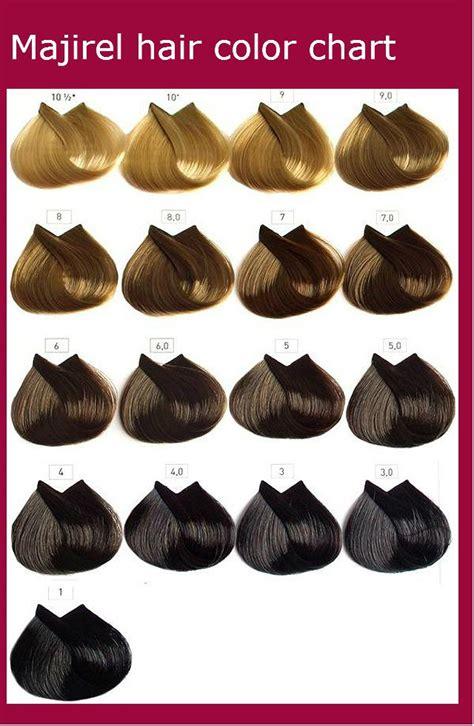 majirel hair color chart instructions ingredients