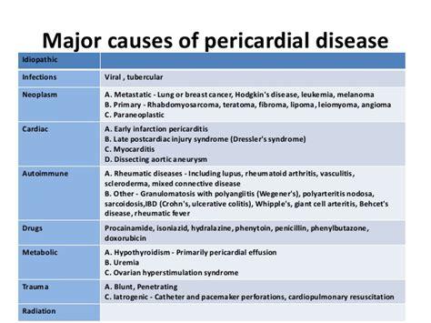 pericardial sac pericarditis