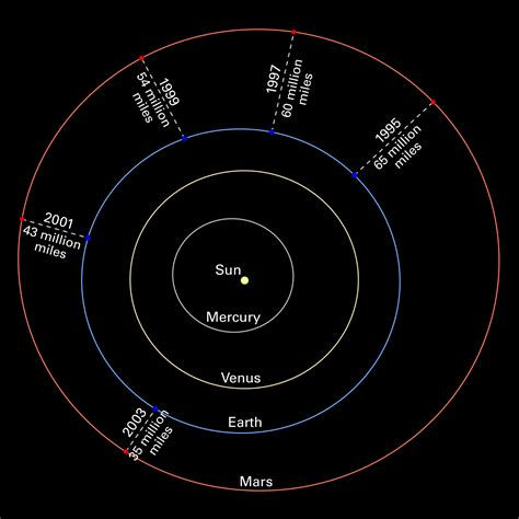 Mars Oppositions Solar System Diagram Without Images Esa