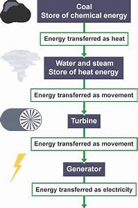 BBC Bitesize - GCSE Physics - Fossil fuels and nuclear ...