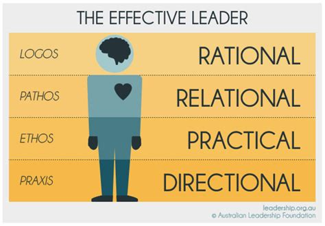 effective leadership     guide