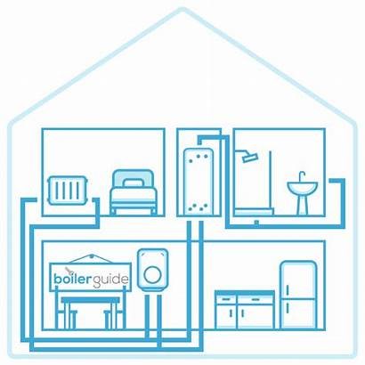 System Boiler Boilers Explained Tank Water Storage