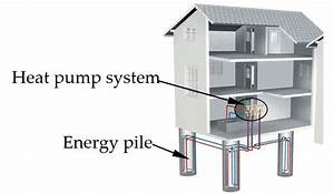 Energy Pile Application In Building Energy Efficiency   A