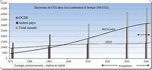 émissions De Co2 En France : missions de co2 et r chauffement climatique bilan et perspectives ~ Medecine-chirurgie-esthetiques.com Avis de Voitures