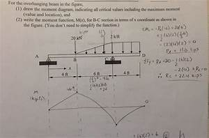 Triangular Distributed Load Shear And Moment Diagram