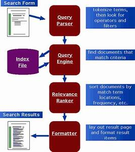 Search Engine Process Diagram