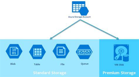 azure table storage pricing microsoft azure storage itvilla
