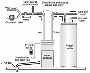 Water Softener  Water Softener Installation Pictures