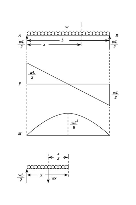 The Shear Force Diagram Often Takes