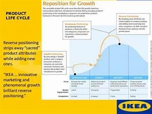 Ikea marketing management presentation