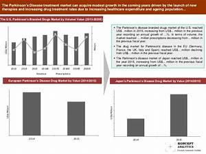 Global Parkinson's Disease Market Report: 2016 Edition ...