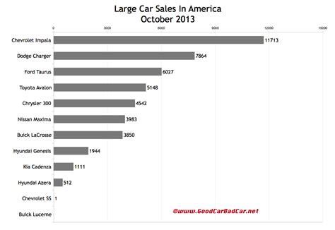 Chevrolet Impala Sales Figures 2014  Autos Post