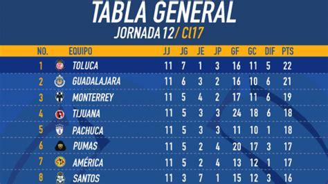 Tabla General Apertura 2018 Liga Mx Descenso - C Liga MX