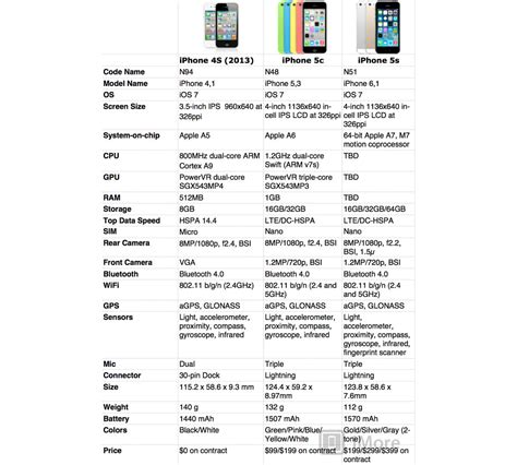 iphone 5c specs iphone 5s vs iphone 5c vs iphone 4s which iphone should