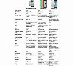 iPhone 5s vs. iPhone 5c vs. iPhone 4s: Which iPhone should ...