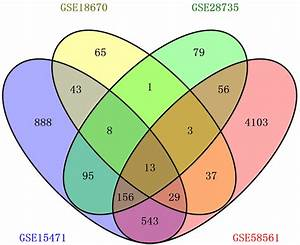 Venn Diagram For 4 Gene Expression Microarray Data