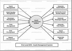 Coach Management System Dataflow Diagram  Dfd  Freeprojectz